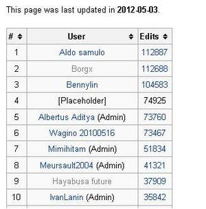 Wikipedia Warung Kopi Lain Lain Arsip 2012 Wikipedia Bahasa