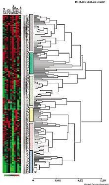 Analisis klastering ekspresi gen pada kanker payudara