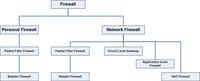 Taksonomi Firewall