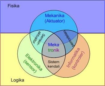 Bagan Mekatronika:Diagram sedehana pembentukan ilmu mekatronika. Terdiri atas dua lapisan fisika dan logika. dan tiga dasar ilmu utama elektronika, informatika dan mekanika..