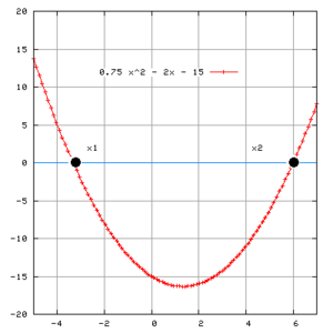 http://buguru-matematika.blogspot.com/2013/12/pembuktian-rumus-kuadratis-rumus-abc.html