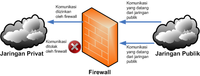Ilustrasi mengenai Firewall