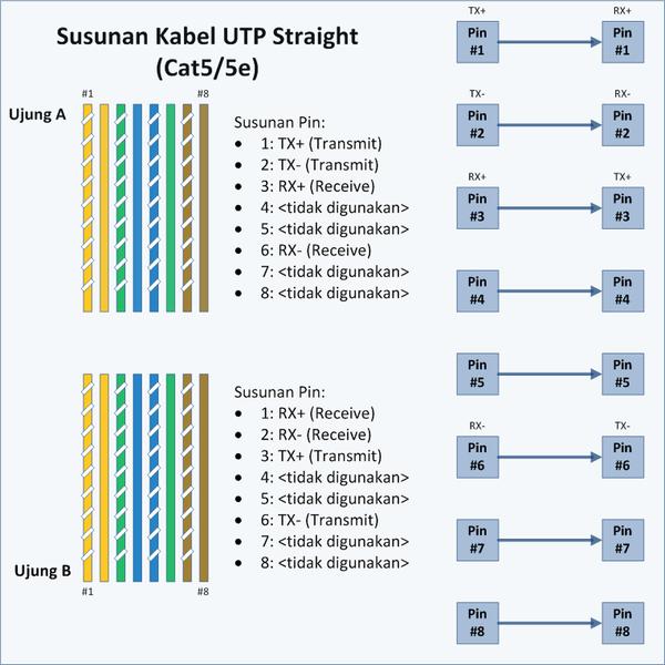 600px UTP Straight Membangun Jaringan Lokal (LAN) Berbasis Windows