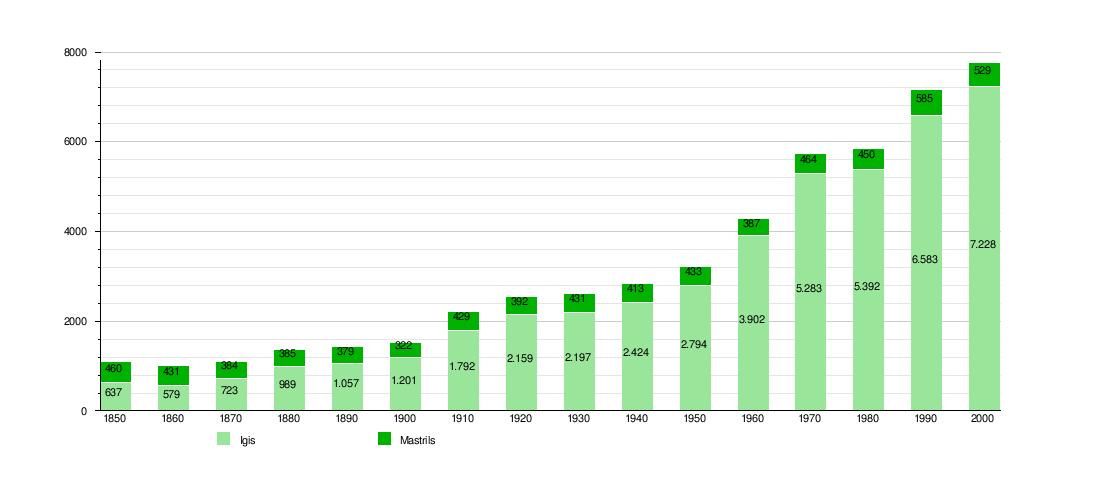 Landquart dihuni oleh 8.498 jiwa. Berikut adalah bagan perkembangan