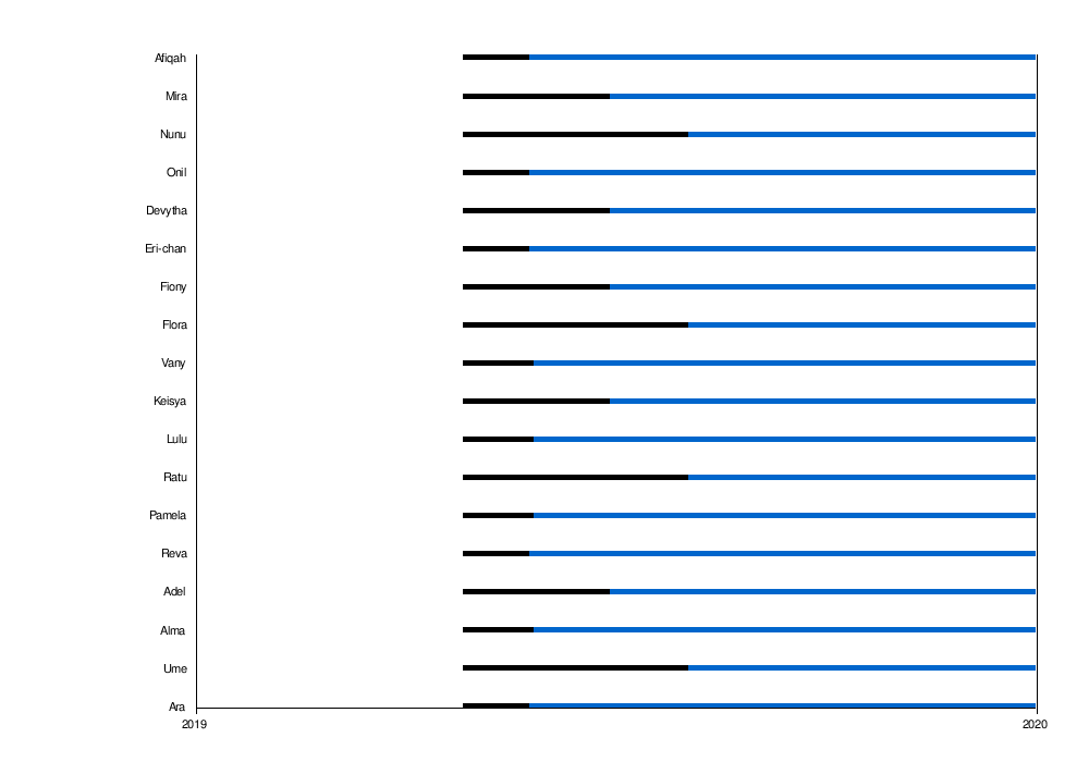 Daftar anggota JKT48 - Wikipedia bahasa Indonesia