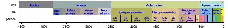 Skala waktu geologi wikipedia bahasa indonesia ensiklopedia bebas rentang waktusunting sunting sumber ccuart Gallery