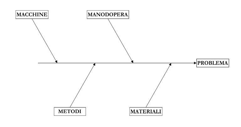 Diagramma Di Ishikawa Wikipedia