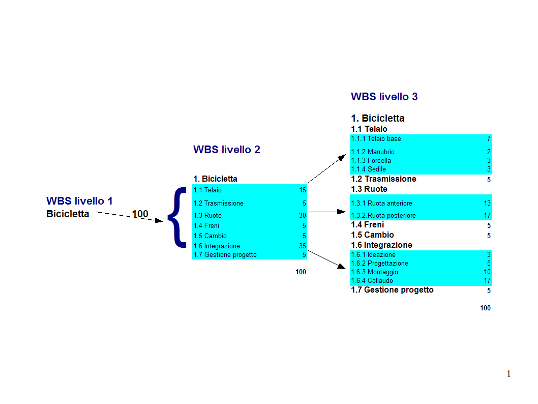 File wbs bicicletta wikipedia for Progetto software