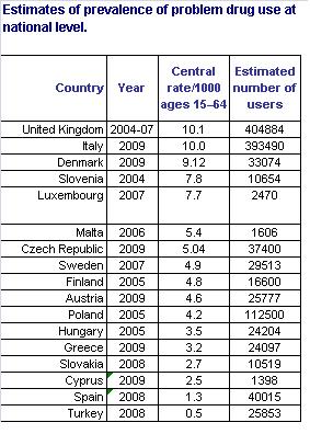 Diffusione delle droghe nell 39 unione europea wikipedia - I diversi tipi di droga ...