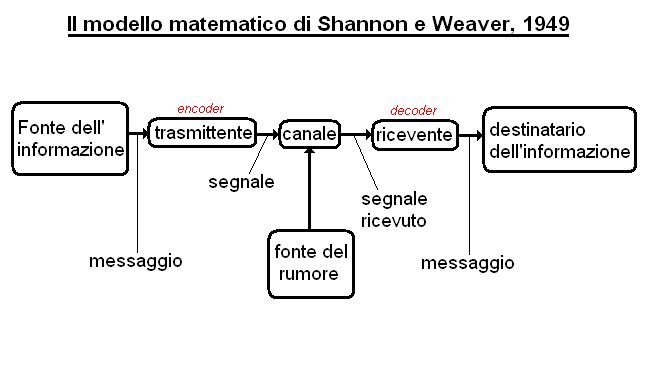 """shannon and weaver 1949 Another point"""" (shannon & weaver, 1949, p 3) shannon did not want to  confound his theory by psychological issues and considered meanings irrelevant  to the."""