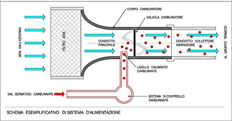 File:Sistemaalimentazioneb.jpg - Wikipedia
