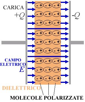 Condensatore riempito con materiale dielettrico le for Equilibrio sinonimi