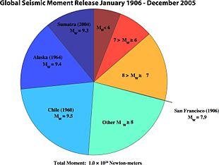 La distribuzione del momento sismico nei terremoti del XX e XXI secolo. Si noti la percentuale di momento complessivo, espressa dai primi tre terremoti rispetto al totale.