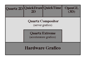 Quartz-Compositor-diagramma.png