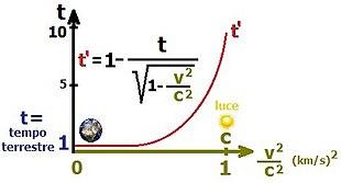 relazione tra il tempo e velocità prossime alla luce