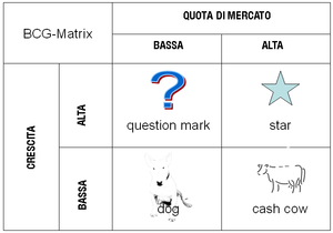 How to Apply BCG Matrix to Your Company