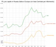 Russia Oggi Cartina.Russia Wikipedia