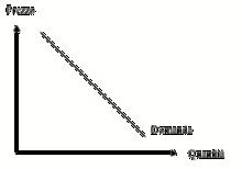 Grafico della domanda individuale