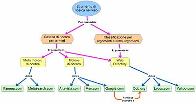 Mappa concettuale the free online dictionary and for Struttura politica italiana