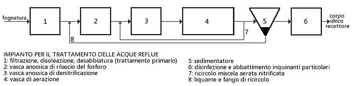 Trattamento delle acque reflue wikipedia for Schema scarico acque reflue domestiche