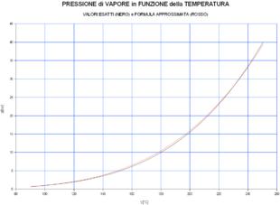 Pressione di vapore dell'acqua