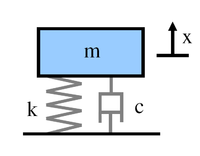 Mass Spring Damper Model