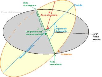 La linea dei nodi (verde) e gli altri parametri orbitali