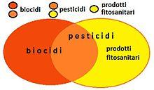 Rappresentazione grafica dei pesticidi in relazione ai biocidi e ai prodotti fitosanitari