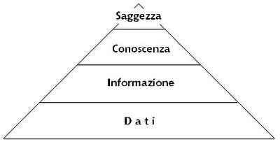 Schema della gerarchia piramidale del knowledge management
