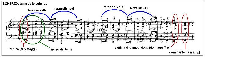 Beethoven Sonata piano no29 mov2 01.JPG