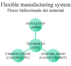 Fms flusso materiali.png