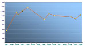 L'andamento grafico di Alleanza Nazionale: dal