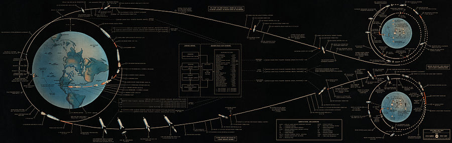Manned Lunar Landing Mission Profile.jpg