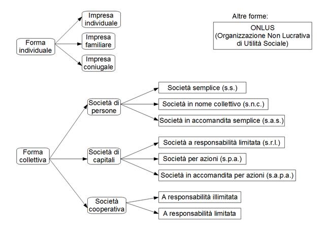 File Tipi Di Impresa Png Wikipedia