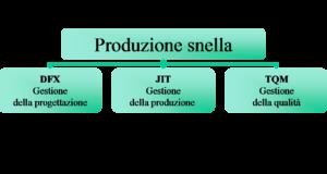 Produzione snella.png