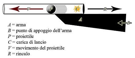 Rinculo wikipedia for Costo della costruzione del fucile da caccia