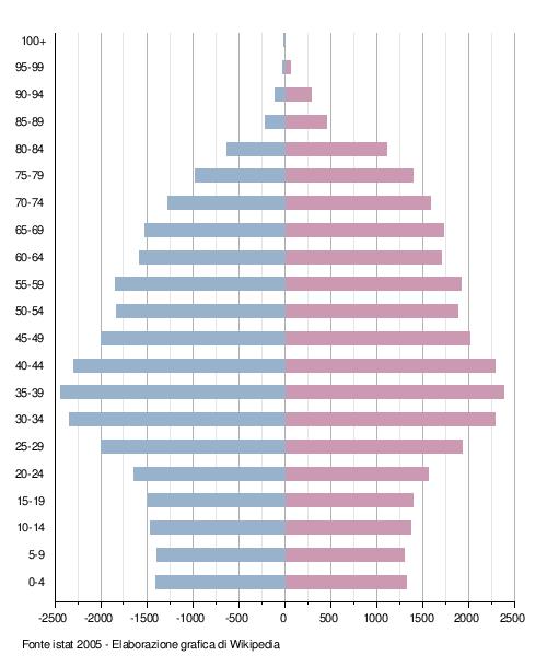 Demografia italiana piramide dell 39 et stormfront - Si usa per cucinare 94 ...