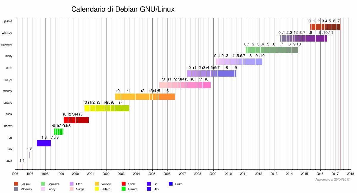 Debian 6.0.4 ia64 cd 1 iso