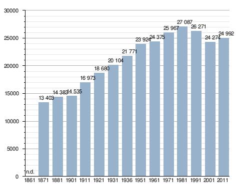 Velocità datazione Santa Clara