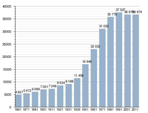 C-14 metà vita carbonio datazione