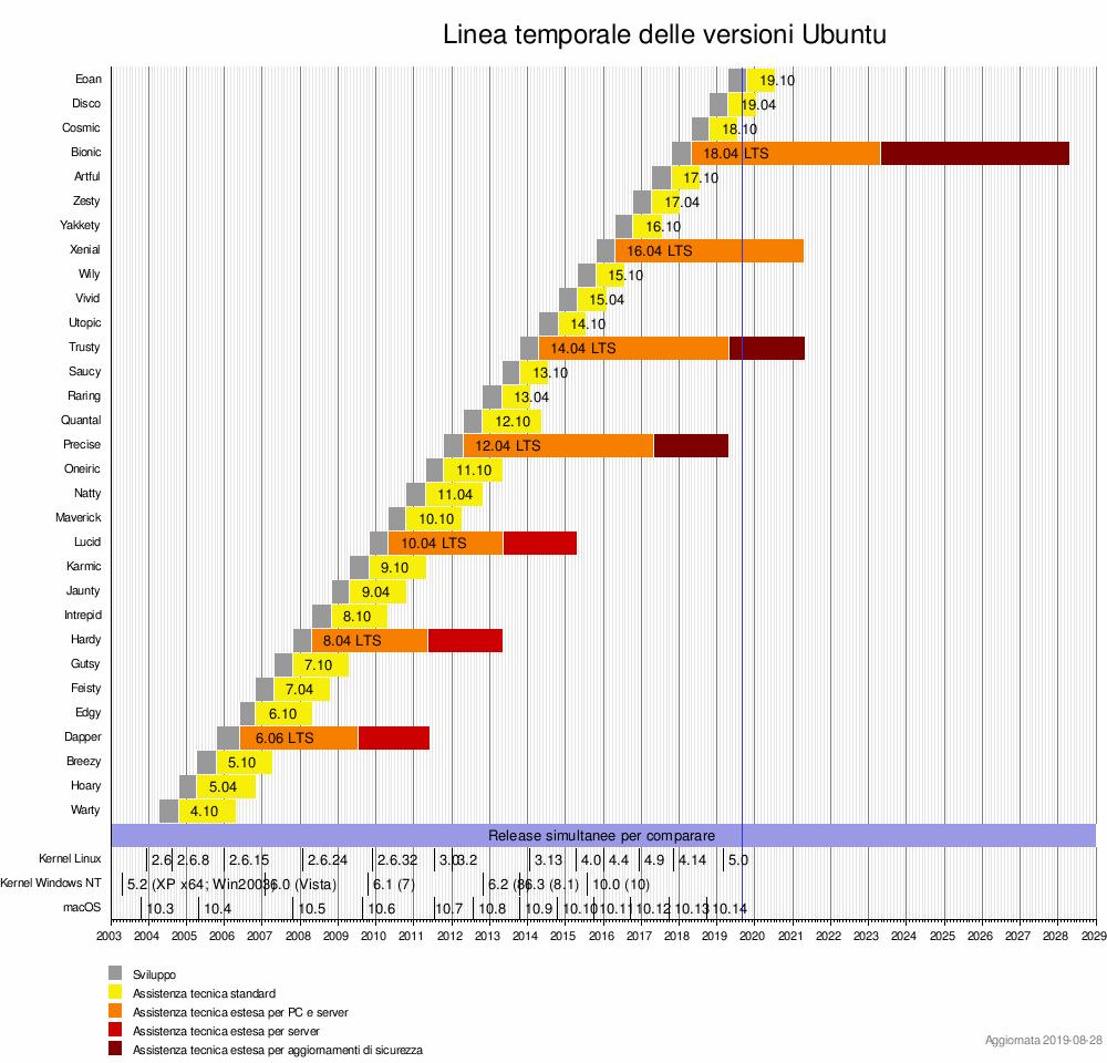 Versioni di Ubuntu - Wikipedia