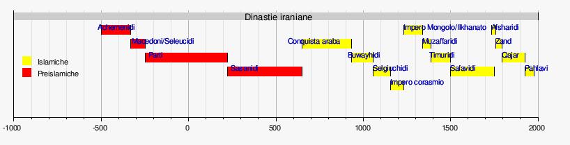 Sovrani Della Persia Wikipedia