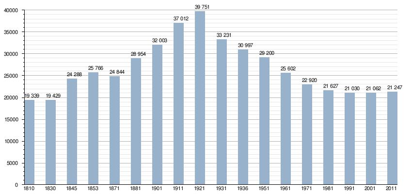 Velocità datazione IOW cablaggio elettrico fino campeggi francesi