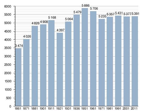 Velocità datazione PA centrale