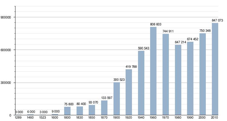 Helsinki sesso 2014 risultati