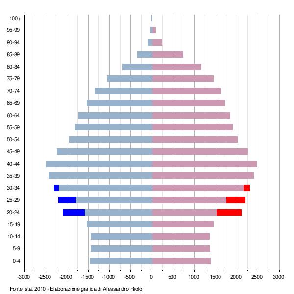 Piramide demografica aggiustata