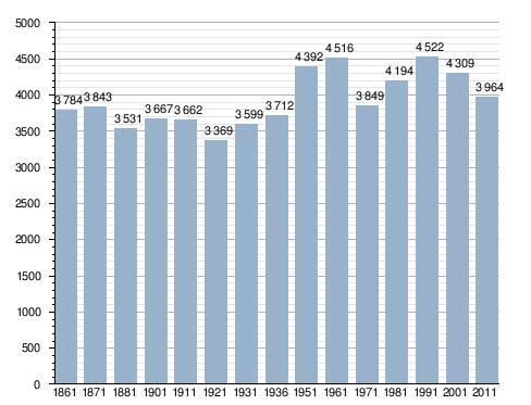 Velocità datazione Nantes 2014
