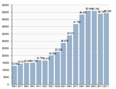 Velocità datazione demografica