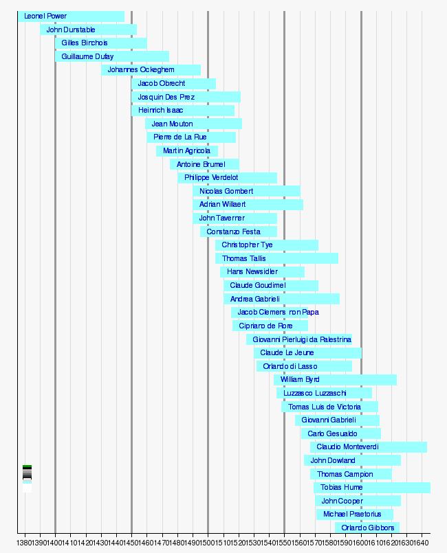 Musica rinascimentale wikipedia for Compositore tedesco della musica da tavola