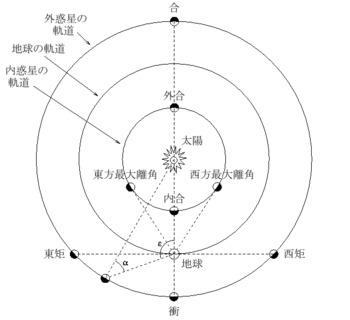 Positional astronomy-ja.png